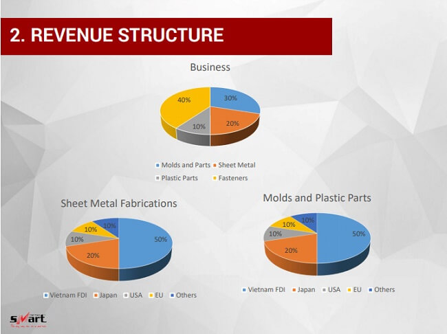 Revenue Structure